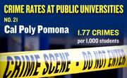 No. 21. Cal Poly Pomona, with an annual average of 37 crimes per year and rate of 1.77 per 1,000 students.