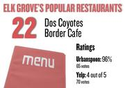 No. 22. Dos Coyotes Border Cafe , with an average rating of 96 percent and 65 votes on Urbanspoon.com and an average rating of 4 stars and 70 votes on Yelp.