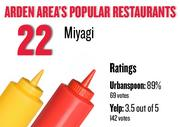No. 22. Miyagi, with an average rating of 89 percent and 69 votes on Urbanspoon and an average rating of 3.5 stars and 142 votes on Yelp.