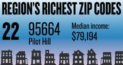 No. 22 -- 95664 in Pilot Hill, with an estimated median household income of $79,194 in 2012, according to the data firm Esri. The estimated median net worth was $294,317 and the estimated median home value was $321,429.