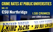 No. 22. CSU Northridge, with an annual average of 56 crimes per year and rate of 1.58 per 1,000 students.