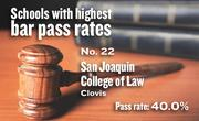 No. 22. San Joaquin College of Law, an accredited school in Clovis, with a California Bar exam pass rate of 40.0 percent in 2011-12. The school's pass rate for first-time exam takers was 60.6 percent.
