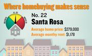 No. 22. Santa Rosa, with a price-rent ratio of 19.7. The ratio is based on an average home price of $279,000 and an average monthly rent of $1,178, both compiled for the first quarter of 2012 by the Washington-based Center for Housing Policy.