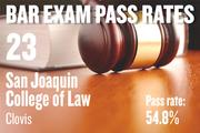 No. 23. San Joaquin College of Law, an accredited school in Clovis, with a pass rate of 54.8 percent for first-time takers of the California Bar exam in July 2012. The school ranked No. 19 for first-time takers in July 2011.
