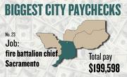 No. 23 -- $199,598 was the total gross pay in 2011 for an unnamed fire battalion chief in Sacramento, according to the state controller's office. The amount includes $75,032 in overtime pay, $0 in lump-sum pay, and $9,331 in other pay.