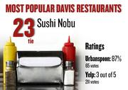 No. 23 (tie). Sushi Nobu, with an average rating of 87 percent and 65 votes on Urbanspoon.com and an average rating of 3 stars and 211 votes on Yelp.
