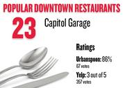 No. 23. Capitol Garage, with an average rating of 86 percent and 67 votes on Urbanspoon.com and an average rating of 3 stars and 357 votes on Yelp.