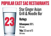 No. 23. Star Ginger Asian Grill & Noodle Bar, with an average rating of 88 percent and 59 votes on Urbanspoon.com and an average rating of 3.5 stars and 154 votes on Yelp.