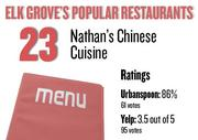 No. 23. Nathan's Chinese Cuisine , with an average rating of 86 percent and 61 votes on Urbanspoon.com and an average rating of 3.5 stars and 95 votes on Yelp.