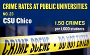No. 23. CSU Chico, with an annual average of 24 crimes per year and rate of 1.50 per 1,000 students.