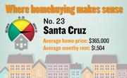 No. 23. Santa Cruz, with a price-rent ratio of 20.2. The ratio is based on an average home price of $365,000 and an average monthly rent of $1,504, both compiled for the first quarter of 2012 by the Washington-based Center for Housing Policy.