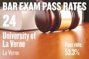 No. 24. University of La Verne, an ABA-approved school in La Verne, with a pass rate of 53.3 percent for first-time takers of the California Bar exam in July 2012. The school ranked No. 22 for first-time takers in July 2011.