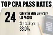 No. 24. California State University Los Angeles, with a CPA exam pass rate of 33.0 percent in 2011 for 60 first-time candidates. The average score was 65.6, with 75 required to pass. The average age of candidates was 29.7 years.