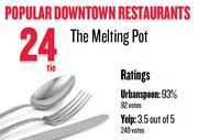 No. 24 (tie). The Melting Pot, with an average rating of 93 percent and 82 votes on Urbanspoon.com and an average rating of 3.5 stars and 249 votes on Yelp.