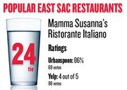 No. 24 (tie). Mamma Susanna's Ristorante Italiano, with an average rating of 86 percent and 69 votes on Urbanspoon.com and an average rating of 4 stars and 98 votes on Yelp.