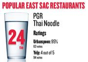 No. 24 (tie). PGR Thai Noodle, with an average rating of 95 percent and 63 votes on Urbanspoon.com and an average rating of 4 stars and 94 votes on Yelp.