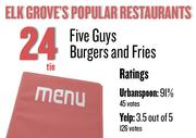 No. 24 (tie). Five Guys Burgers and Fries , with an average rating of 91 percent and 45 votes on Urbanspoon.com and an average rating of 3.5 stars and 126 votes on Yelp.