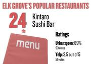 No. 24 (tie). Kintaro Sushi Bar , with an average rating of 89 percent and 93 votes on Urbanspoon.com and an average rating of 3.5 stars and 51 votes on Yelp.