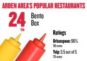 No. 24 (tie). Bento Box, with an average rating of 96 percent and 96 votes on Urbanspoon and an average rating of 3.5 stars and 78 votes on Yelp.