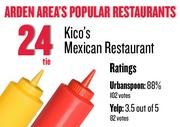 No. 24 (tie). Kico's Mexican Restaurant, with an average rating of 88 percent and 102 votes on Urbanspoon and an average rating of 3.5 stars and 82 votes on Yelp.