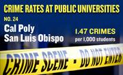 No. 24. Cal Poly San Luis Obispo, with an annual average of 27 crimes per year and rate of 1.47 per 1,000 students.