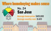 No. 24. San Jose, with a price-rent ratio of 21.6. The ratio is based on an average home price of $420,000 and an average monthly rent of $1,623, both compiled for the first quarter of 2012 by the Washington-based Center for Housing Policy.