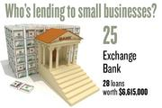 No. 25. Exchange Bank, with 28 loans worth $6,615,000 to businesses with revenue under $1 million.