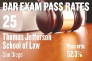 No. 25. Thomas Jefferson School of Law, an ABA-approved school in San Diego, with a pass rate of 52.3 percent for first-time takers of the California Bar exam in July 2012. The school ranked No. 29 for first-time takers in July 2011.
