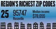 No. 25 -- 95747 in Roseville, with an estimated median household income of $78,655 in 2012, according to the data firm Esri. The estimated median net worth was $198,762 and the estimated median home value was $304,759.