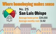 No. 25. San Luis Obispo, with a price-rent ratio of 22.6. The ratio is based on an average home price of $315,000 and an average monthly rent of $1,162, both compiled for the first quarter of 2012 by the Washington-based Center for Housing Policy.