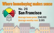 No. 26. San Francisco, with a price-rent ratio of 24.0. The ratio is based on an average home price of $549,000 and an average monthly rent of $1,905, both compiled for the first quarter of 2012 by the Washington-based Center for Housing Policy.