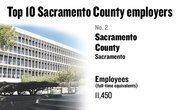 No. 2. Sacramento County, Sacramento, has 11,450 employees.