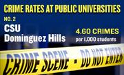 No. 2. CSU Dominguez Hills, with an annual average of 64 crimes per year and rate of 4.60 per 1,000 students.