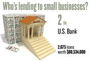 No. 2 (tie). U.S. Bank, with 2,675 loans worth $88,534,000 to businesses with revenue under $1 million.