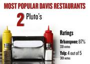 No. 2. Pluto's, with an average rating of 87 percent and 331 votes on Urbanspoon.com and an average rating of 4 stars and 301 votes on Yelp.