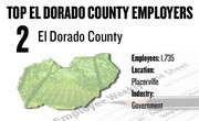 No. 2. El Dorado County, Placerville, has 1,735 employees.