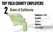 No. 2. State of California, various locations, has 2,486 employees.