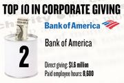 2. Bank of America, Rancho Cordova, reported $1.6 million in local cash contributions and 8,600 company-paid employee hours donated.