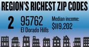 No. 2 -- 95762 in El Dorado Hills, with an estimated median household income of $119,202 in 2012, according to the data firm Esri. The estimated median net worth was $500,001 and the estimated median home value was $423,052.