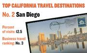 No. 2. San Diego, with 12.5 percent of visits in 2010. The destination ranks No. 3 for business travel.