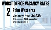 No. 2. The Point West area, with an office vacancy rate of 34.83 percent. The submarket has 2.3 million square feet of office space in 41 buildings of 5,000 square feet or more, according to figures compiled for the first quarter by Cornish & Carey Commercial Newmark Knight Frank.