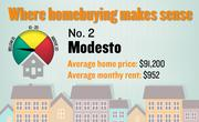 No. 2. Modesto, with a price-rent ratio of 8.0. The ratio is based on an average home price of $91,200 and an average monthly rent of $952, both compiled for the first quarter of 2012 by the Washington-based Center for Housing Policy.
