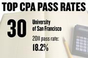 No. 30. University of San Francisco, with a CPA exam pass rate of 18.2 percent in 2011 for 22 first-time candidates. The average score was 60.6, with 75 required to pass. The average age of candidates was 22.9 years.
