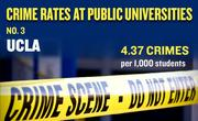 No. 3. UCLA, with an annual average of 167 crimes per year and rate of 4.37 per 1,000 students.