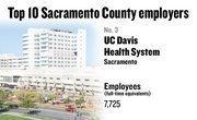 No. 3. UC Davis Health System, Sacramento, has 7,725 employees.