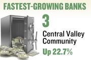 No. 3. Central Valley Community Bank. Deposits in the Sacramento metro area grew 22.7 percent over the year ending June 30, 2012 to $12,698,000. The bank has 1 office in the region.