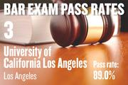 No. 3. UCLA, an ABA-approved school in Los Angeles, with a pass rate of 89.0 percent for first-time takers of the California Bar exam in July 2012. The school ranked No. 5 for first-time takers in July 2011.