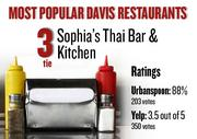 No. 3 (tie). Sophia's Thai Bar & Kitchen, with an average rating of 88 percent and 203 votes on Urbanspoon.com and an average rating of 3.5 stars and 350 votes on Yelp.