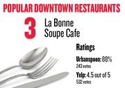 No. 3. La Bonne Soupe Cafe , with an average rating of 88 percent and 243 votes on Urbanspoon.com and an average rating of 4.5 stars and 532 votes on Yelp.