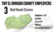 No. 3. Red Hawk Casino, Placerville, has 1,400 employees.